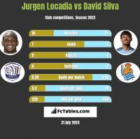 Jurgen Locadia vs David Silva h2h player stats