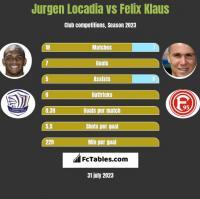 Jurgen Locadia vs Felix Klaus h2h player stats