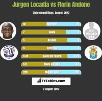 Jurgen Locadia vs Florin Andone h2h player stats