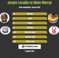 Jurgen Locadia vs Glenn Murray h2h player stats