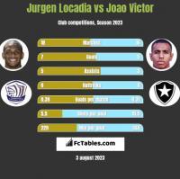 Jurgen Locadia vs Joao Victor h2h player stats