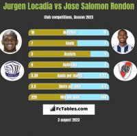 Jurgen Locadia vs Jose Salomon Rondon h2h player stats