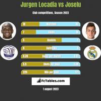Jurgen Locadia vs Joselu h2h player stats