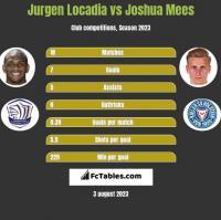 Jurgen Locadia vs Joshua Mees h2h player stats