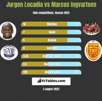 Jurgen Locadia vs Marcus Ingvartsen h2h player stats