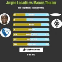 Jurgen Locadia vs Marcus Thuram h2h player stats