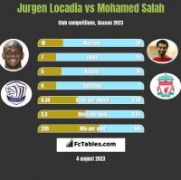 Jurgen Locadia vs Mohamed Salah h2h player stats