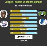 Jurgen Locadia vs Munas Dabbur h2h player stats