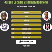 Jurgen Locadia vs Nathan Redmond h2h player stats