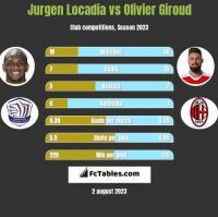 Jurgen Locadia vs Olivier Giroud h2h player stats