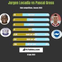 Jurgen Locadia vs Pascal Gross h2h player stats