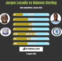 Jurgen Locadia vs Raheem Sterling h2h player stats