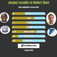 Jurgen Locadia vs Robert Skov h2h player stats