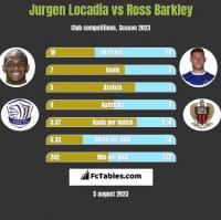Jurgen Locadia vs Ross Barkley h2h player stats