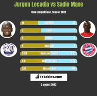 Jurgen Locadia vs Sadio Mane h2h player stats