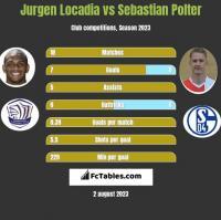 Jurgen Locadia vs Sebastian Polter h2h player stats