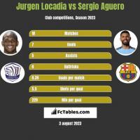Jurgen Locadia vs Sergio Aguero h2h player stats
