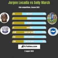 Jurgen Locadia vs Solly March h2h player stats