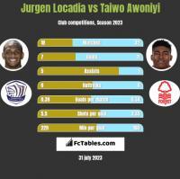 Jurgen Locadia vs Taiwo Awoniyi h2h player stats