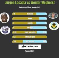 Jurgen Locadia vs Wouter Weghorst h2h player stats