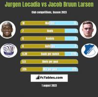 Jurgen Locadia vs Jacob Bruun Larsen h2h player stats