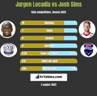 Jurgen Locadia vs Josh Sims h2h player stats