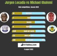Jurgen Locadia vs Michael Obafemi h2h player stats