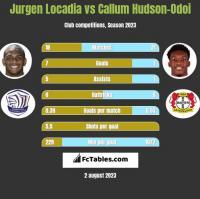Jurgen Locadia vs Callum Hudson-Odoi h2h player stats