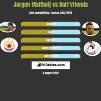 Jurgen Mattheij vs Bart Vriends h2h player stats