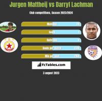 Jurgen Mattheij vs Darryl Lachman h2h player stats