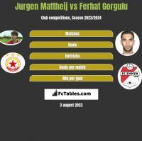 Jurgen Mattheij vs Ferhat Gorgulu h2h player stats