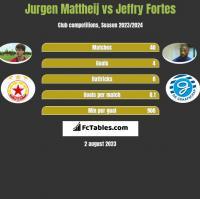 Jurgen Mattheij vs Jeffry Fortes h2h player stats