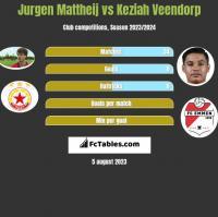Jurgen Mattheij vs Keziah Veendorp h2h player stats