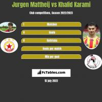 Jurgen Mattheij vs Khalid Karami h2h player stats