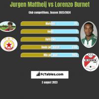 Jurgen Mattheij vs Lorenzo Burnet h2h player stats