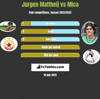 Jurgen Mattheij vs Mica h2h player stats