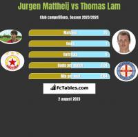 Jurgen Mattheij vs Thomas Lam h2h player stats