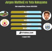Jurgen Mattheij vs Yuta Nakayama h2h player stats