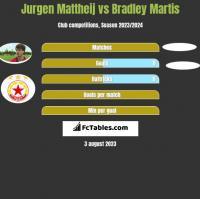 Jurgen Mattheij vs Bradley Martis h2h player stats