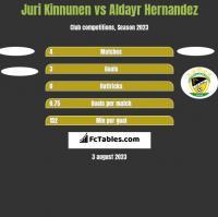 Juri Kinnunen vs Aldayr Hernandez h2h player stats