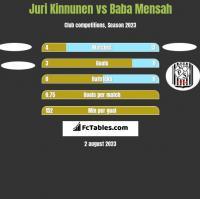 Juri Kinnunen vs Baba Mensah h2h player stats
