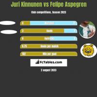 Juri Kinnunen vs Felipe Aspegren h2h player stats