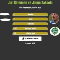 Juri Kinnunen vs Janne Saksela h2h player stats