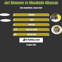 Juri Kinnunen vs Masahudu Alhassan h2h player stats
