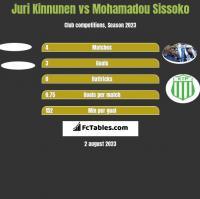 Juri Kinnunen vs Mohamadou Sissoko h2h player stats