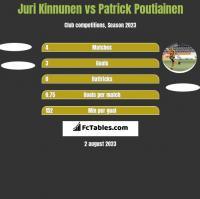 Juri Kinnunen vs Patrick Poutiainen h2h player stats