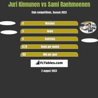 Juri Kinnunen vs Sami Raehmoenen h2h player stats
