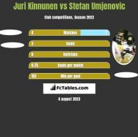 Juri Kinnunen vs Stefan Umjenovic h2h player stats
