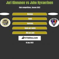 Juri Kinnunen vs Juho Hyvaerinen h2h player stats