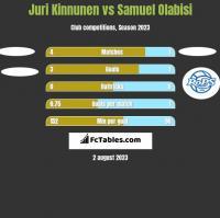 Juri Kinnunen vs Samuel Olabisi h2h player stats